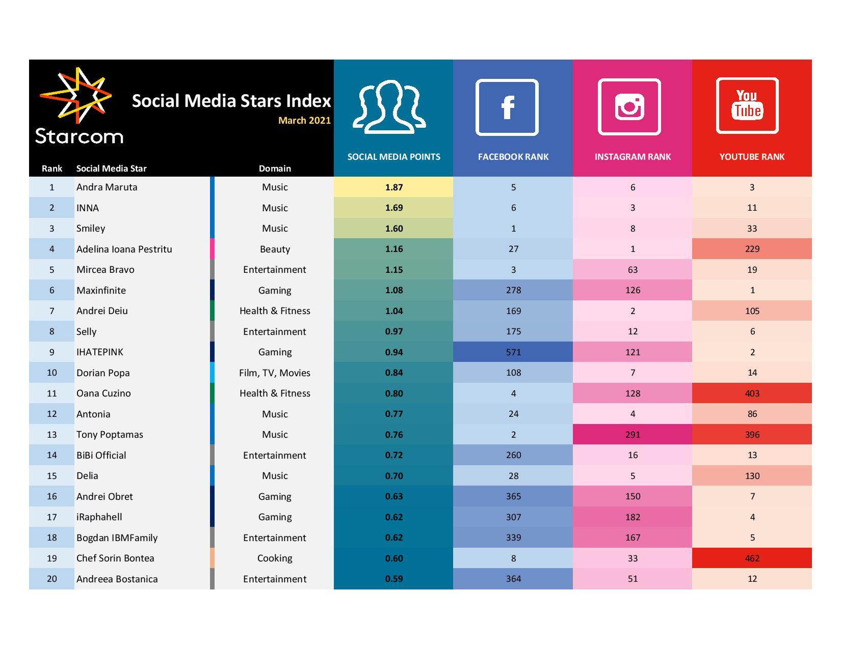 MyRo.Biz Starcom Social Media Stars Index March 2021 page 001